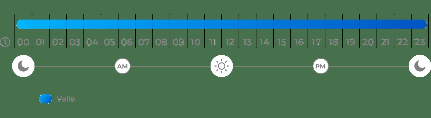 Horario del término de la potencia en sábados, domingos y festivos para tarifas 2.0TD