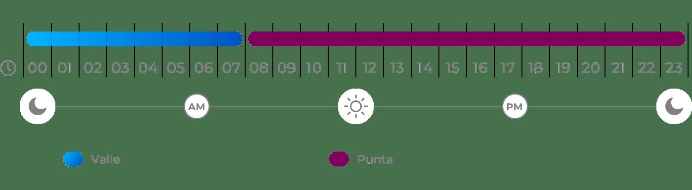 Horario del término de la potencia de lunes a viernes para tarifas 2.0TD